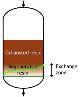 Electrodeionization is a Continuous Process